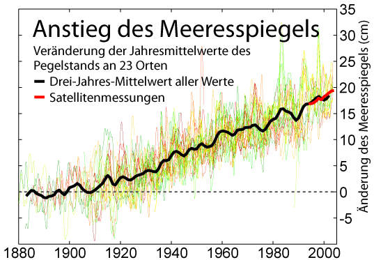 gg34979,1260974702,Recent Sea Level Rise German