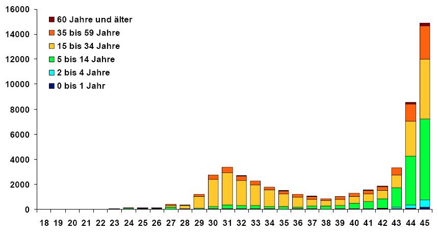 Grippetote Deutschland 2021