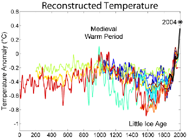 pr53618,1240064197,2000 Year Temperature Comparison2