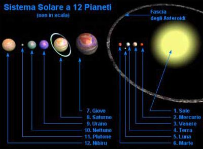 Rückkehr des Planet X (Nibiru) in unser Sonnensystem ...
