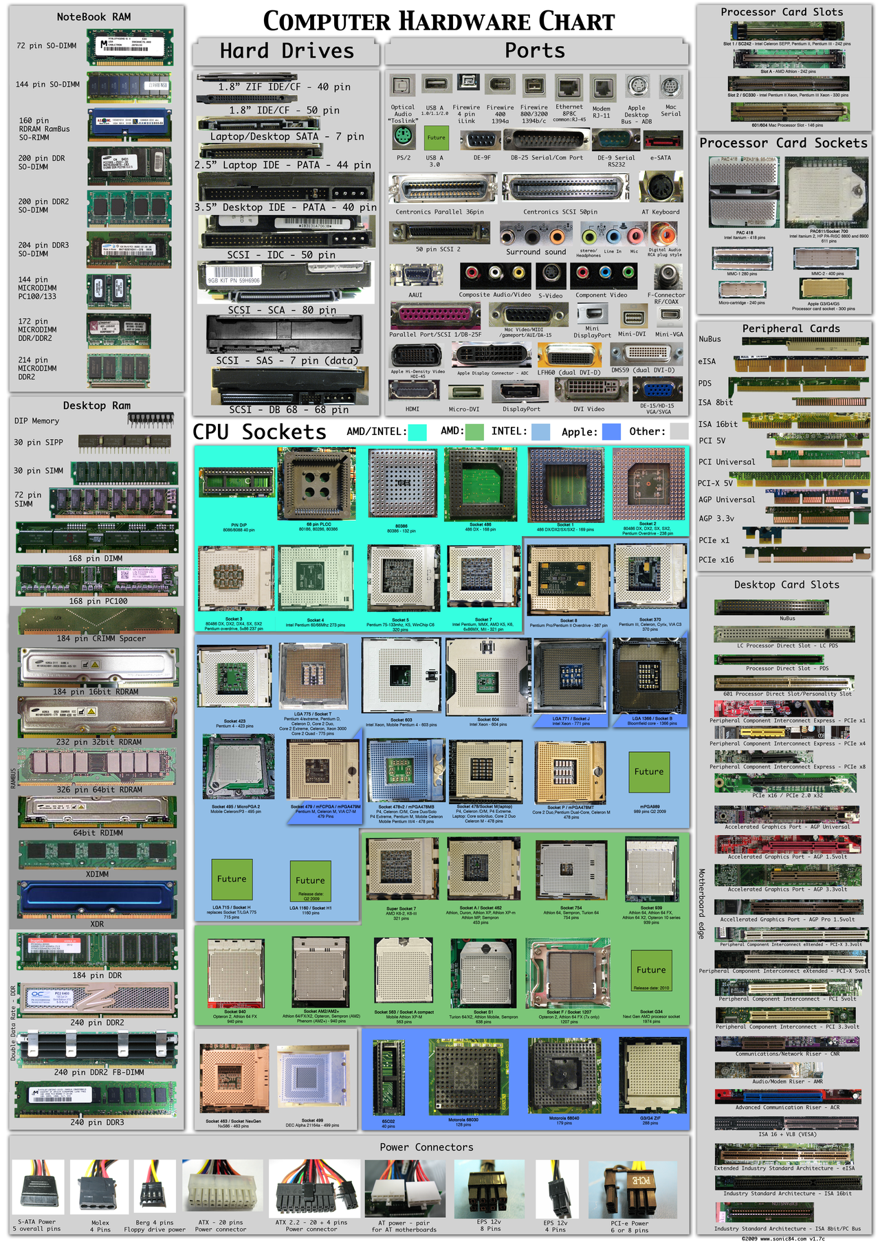 uh43048,1264895212,Computer hardware poster 1 7 by Sonic840