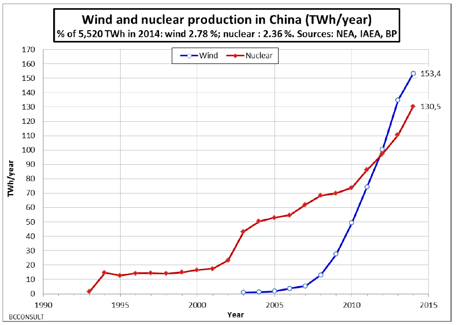 China-wind-and-nuclear-ref