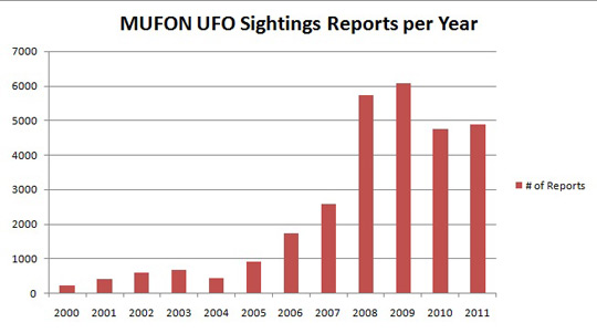 Sightings-by-year