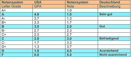 Deutsche Notensystem