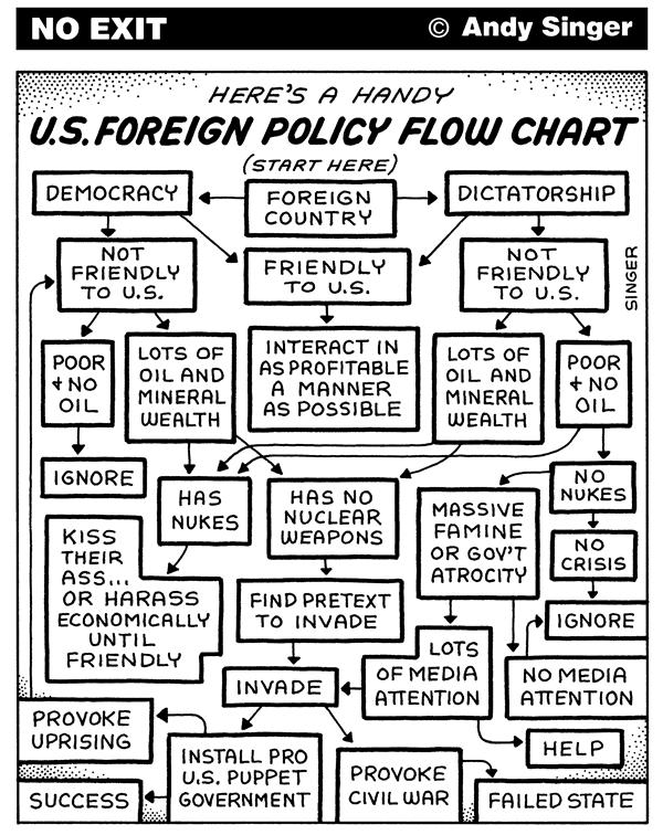 US-foreign-Policy-Flow-Chart