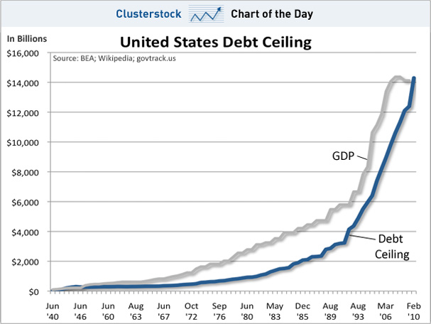 t4KQvt4 chart-of-the-day-us-debt-ceiling-jan-201