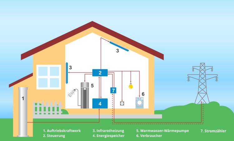 Großartig Strom Im Haus Bilder - Die Besten Elektrischen Schaltplan ...
