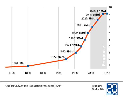 Zinsentwicklung Prognose 2030