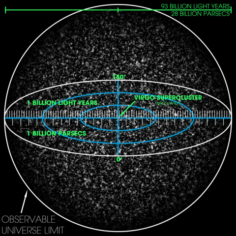 480px-Observable Universe with Measureme