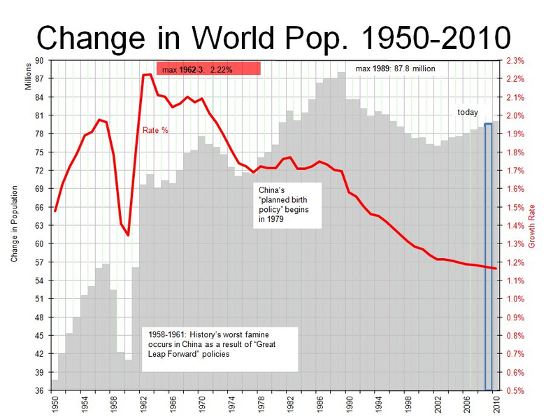 t5bf7e5 781px-Change in World Pop