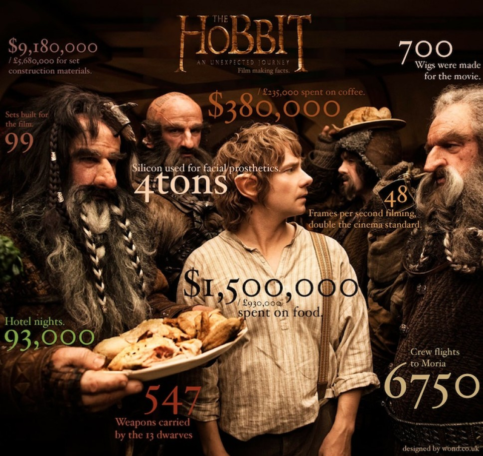 hobbit-film-making-facts-infographic 50f