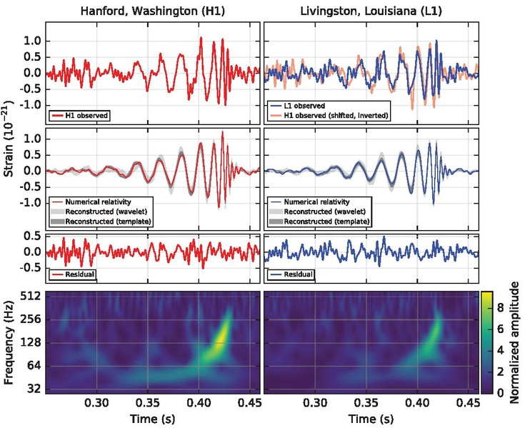page1 735px First gravitational waveform
