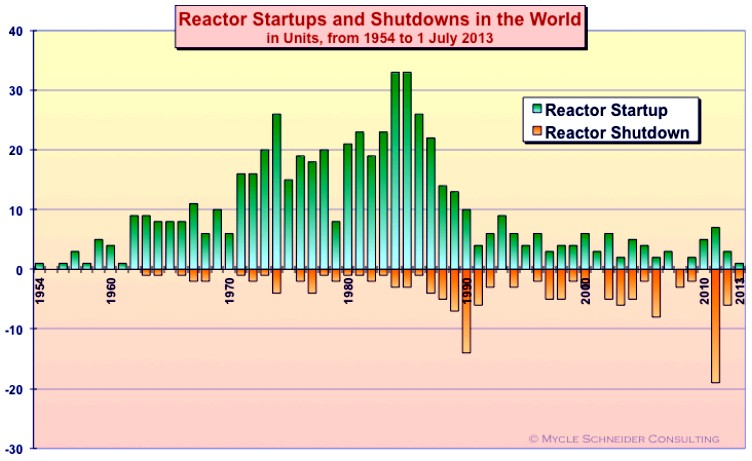 world-nuclear-startups and shutdowns