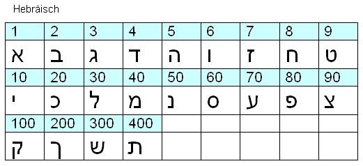 zahl 7 in der bibel
