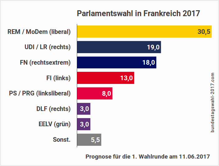 Parlamentswahl-in-Frankreich-2017-Progno
