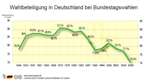 wann sind die nächsten bundestagswahlen in deutschland