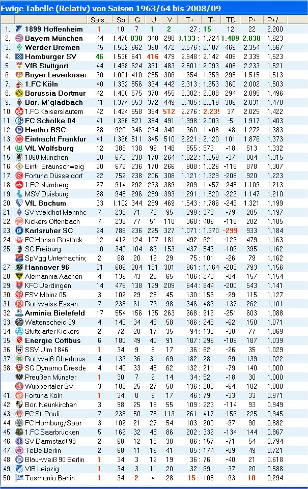 Ewige Tabelle Der 2. Bundesliga