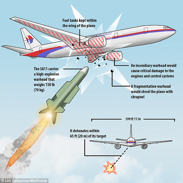 1405725803658 wps 2 MH17 missile graphic