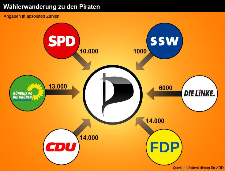 http://www.allmystery.de/i/tKqrqVi_Piraten_Zuwanderung_2_noscale.jpg?bc