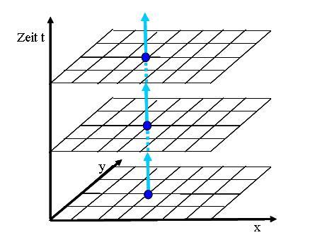 4-dimensionale Wahrnehmung (Seite 6) - Allmystery