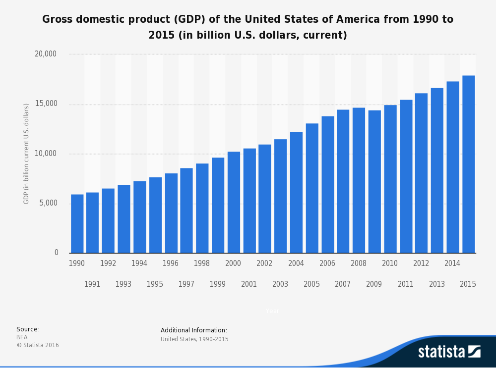annual-gdp-of-the-united-states-since-19