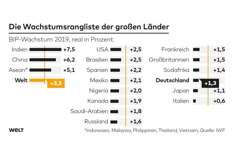 Bsp Berlin Ranking