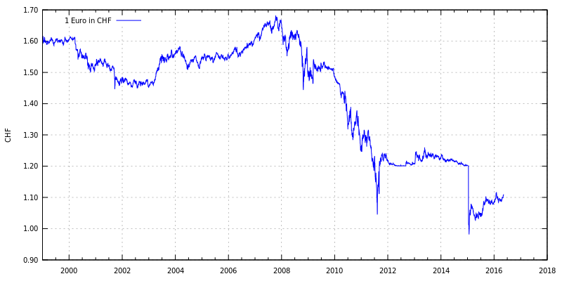 chf euro exchange rate