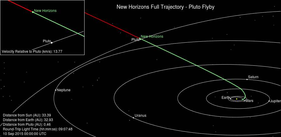 New Horizons Full Trajectory Sideview.pn