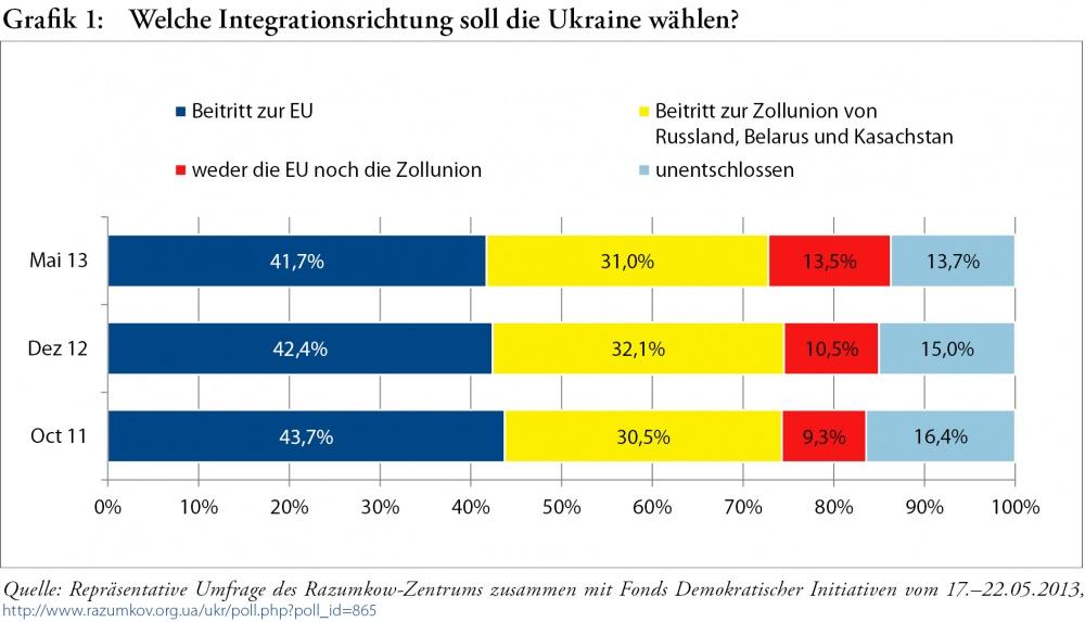 Statistik Deutschland Ukraine