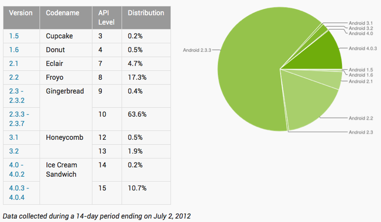 Android-Distrubition-Chart