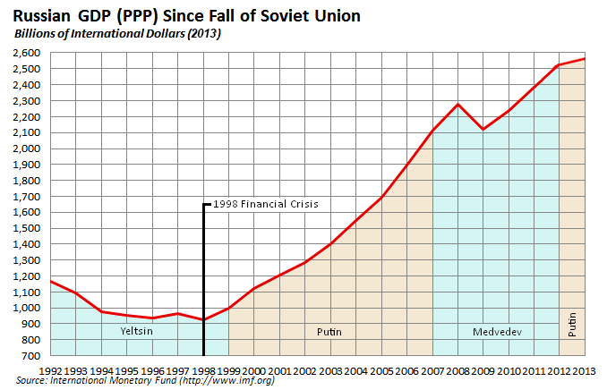 Russian economy since fall of Soviet Uni.PNG