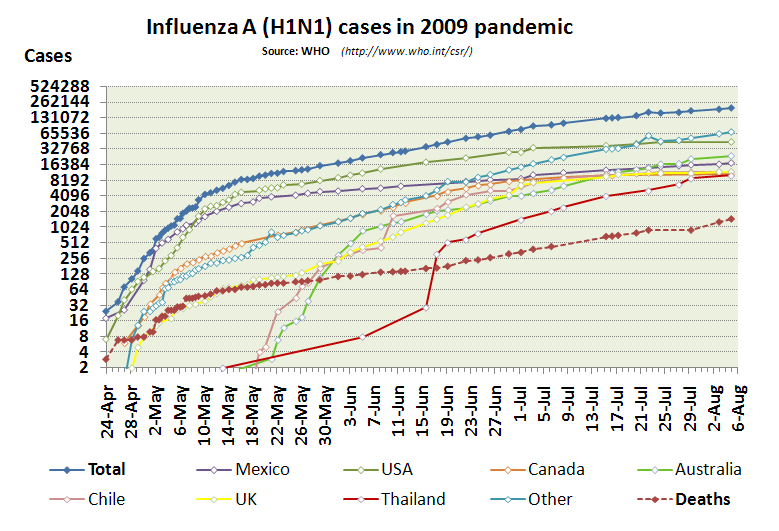 Influenza-2009-cases-logarithmic-2