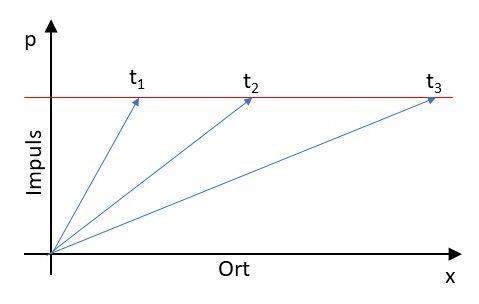 Quantenkommunikation