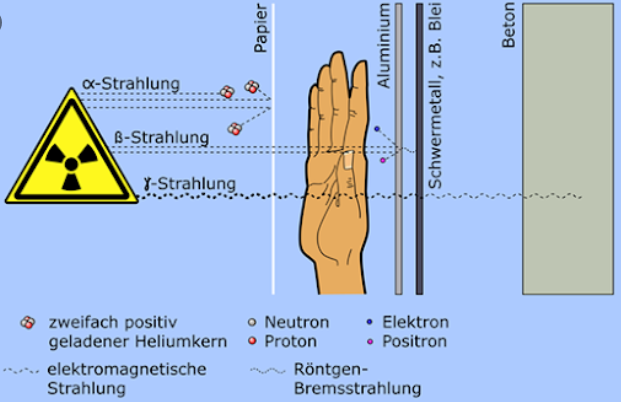 Strahlung2
